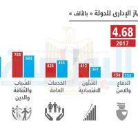 أين اختفى 900 ألف موظف من وزارتى الداخلية والعدل؟