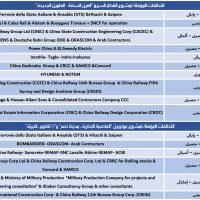 16 تحالفاً عالمياً تتأهل لقطار «السخنة – العلمين» ومونوريل «العاصمة الإدارية – أكتوبر»