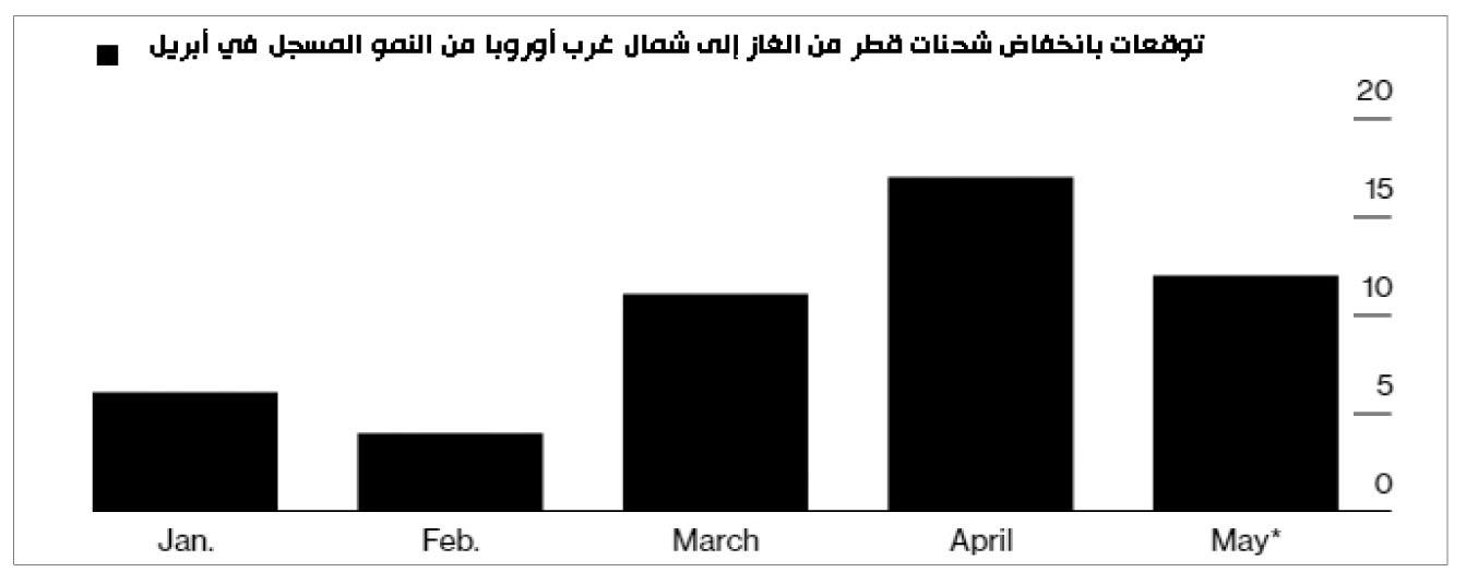 شحنات قطر من الغاز