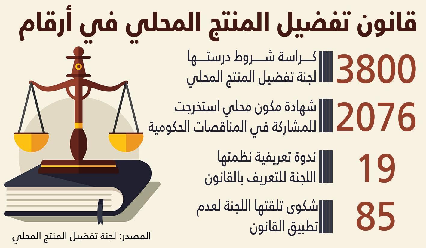 قانون تفضيل المنتج المحلى