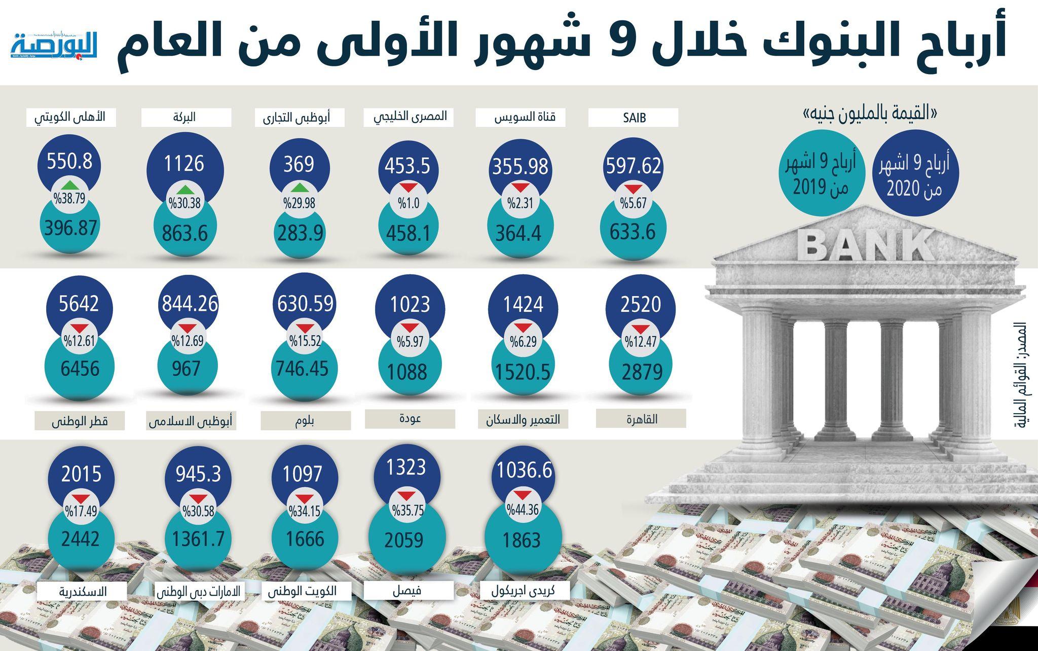 أرباح البنوك خلال الـ9 أشهر الأولى من العام