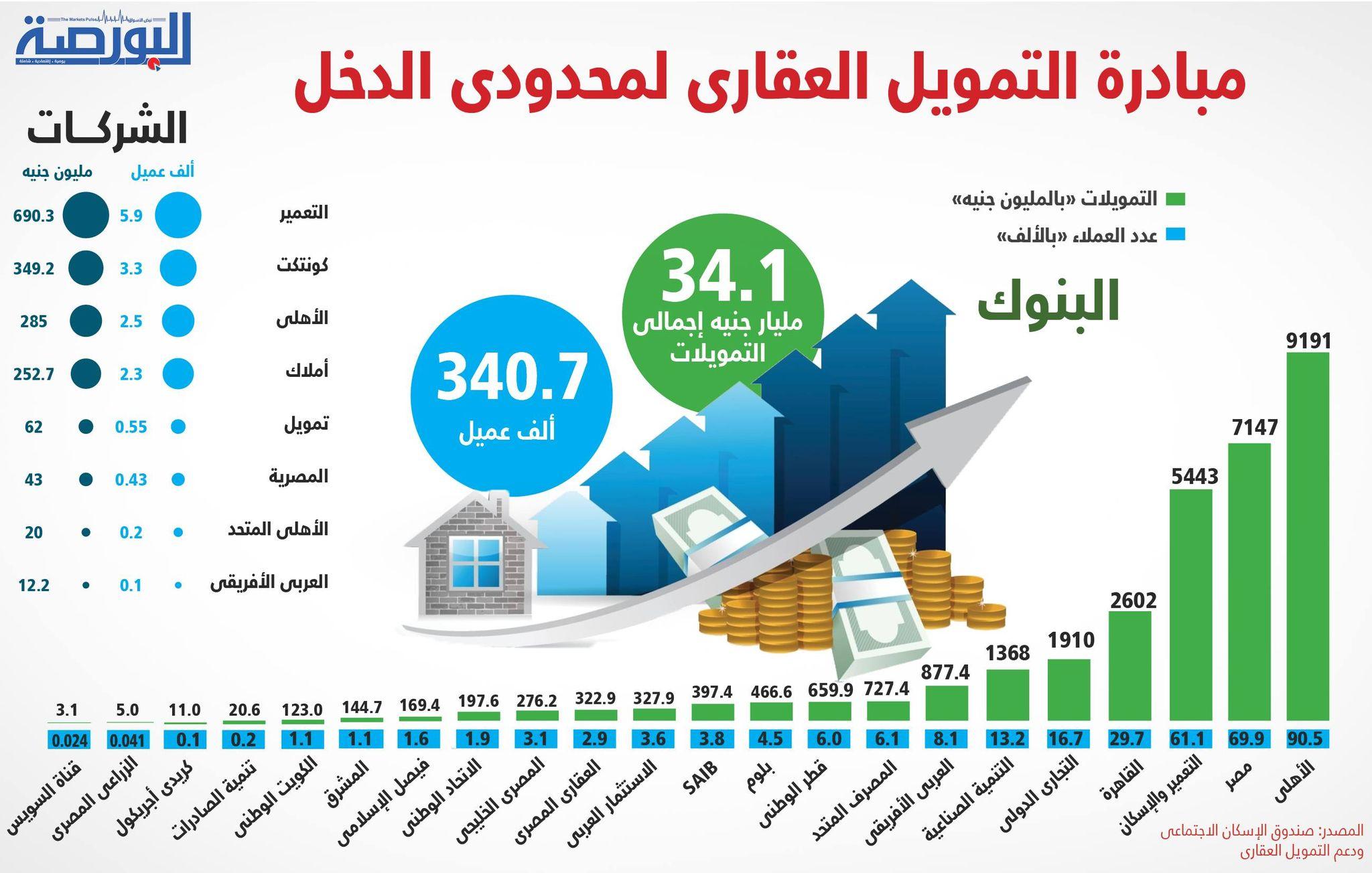 مبادرة التمويل العقارى لمحدودى الدخل