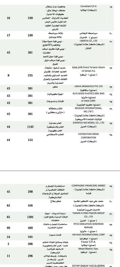 """1633179694 740 50304 3 """"Industry"""" writes off 50 foreign factories from the records of suppliers to Egypt"""