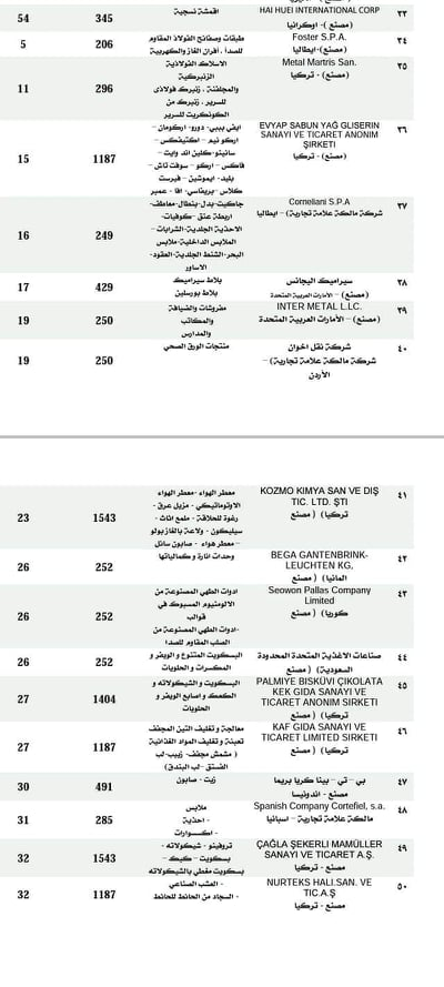"""1633179708 716 54767 4 """"Industry"""" writes off 50 foreign factories from the records of suppliers to Egypt"""